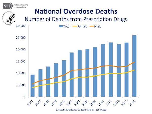 National Heroin Overdose Deaths Chart - CDC